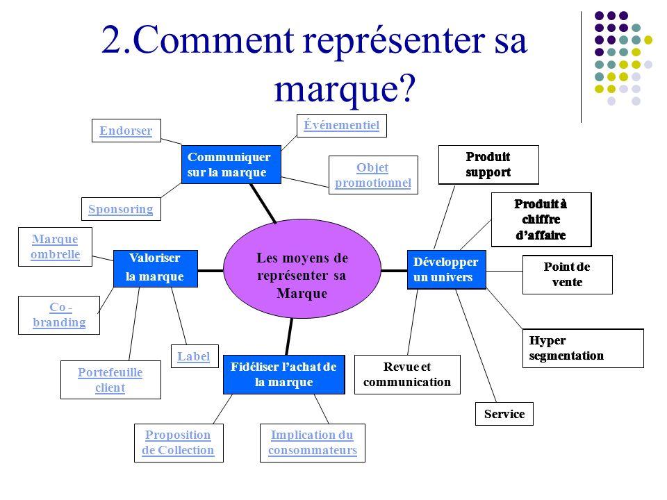 2.Comment représenter sa marque