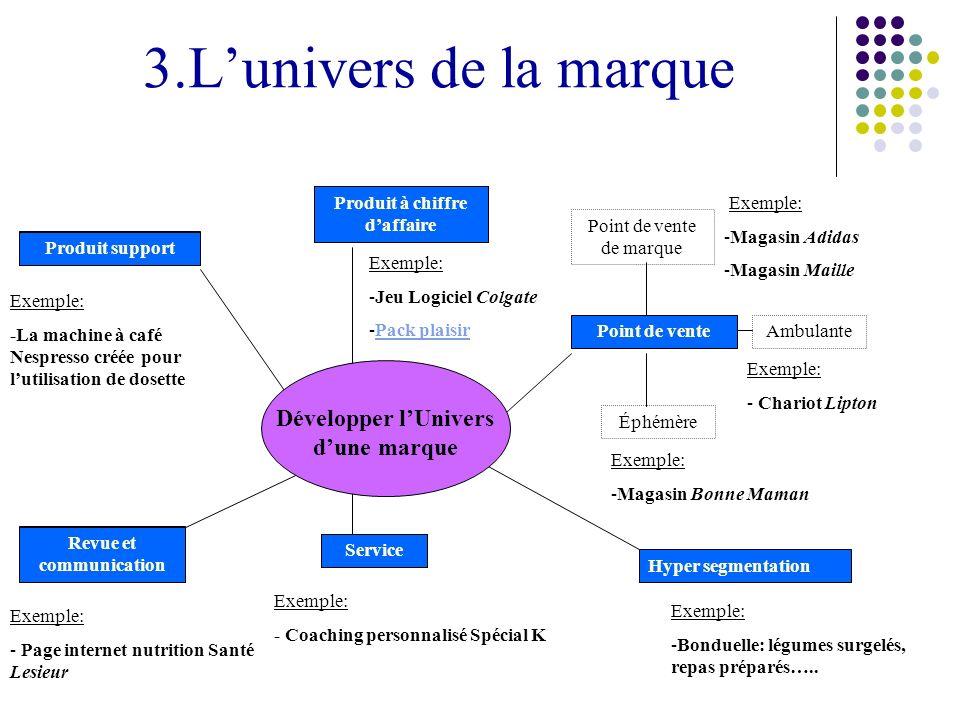 3.L'univers de la marque Développer l'Univers d'une marque