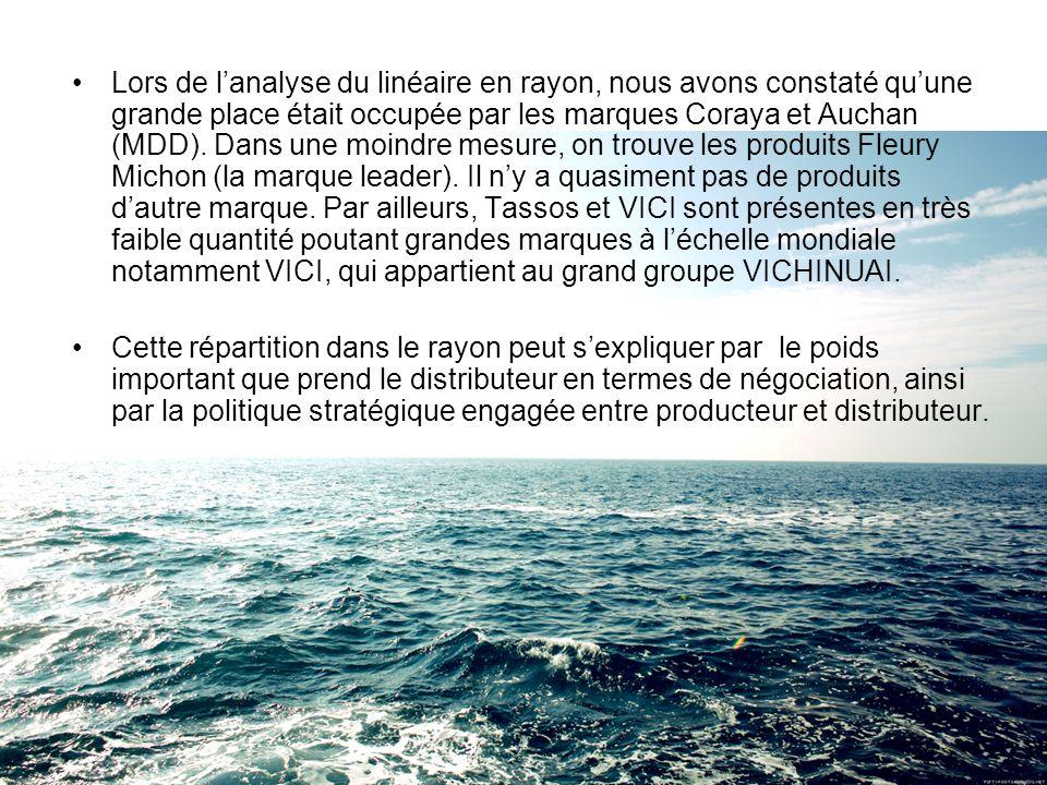 Lors de l'analyse du linéaire en rayon, nous avons constaté qu'une grande place était occupée par les marques Coraya et Auchan (MDD). Dans une moindre mesure, on trouve les produits Fleury Michon (la marque leader). Il n'y a quasiment pas de produits d'autre marque. Par ailleurs, Tassos et VICI sont présentes en très faible quantité poutant grandes marques à l'échelle mondiale notamment VICI, qui appartient au grand groupe VICHINUAI.