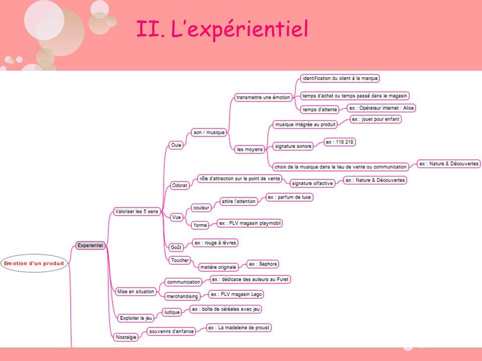 II. L'expérientiel