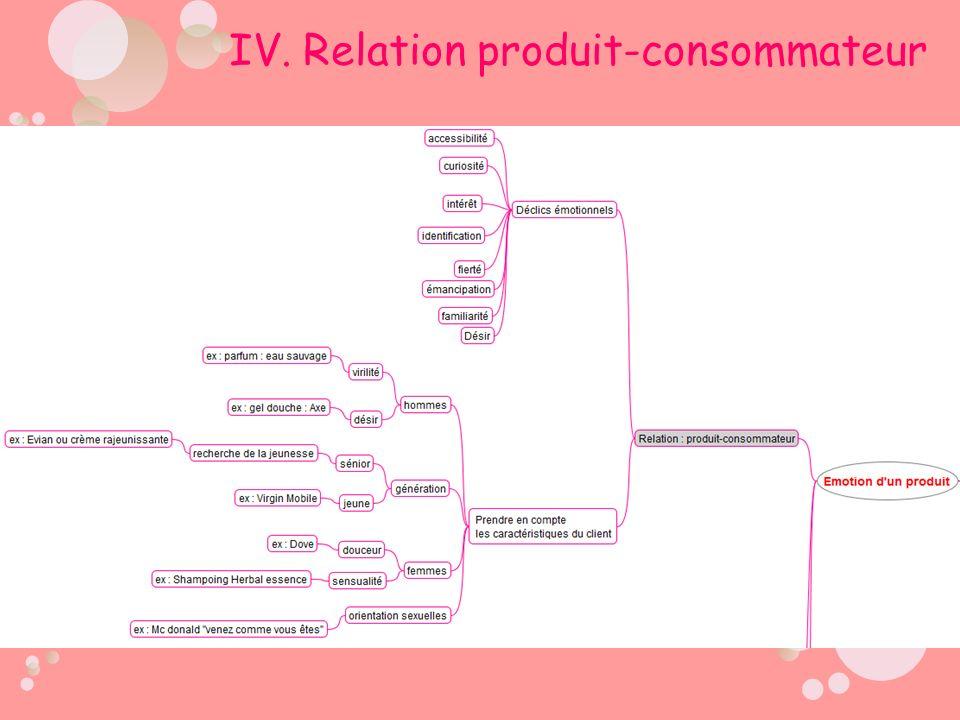 IV. Relation produit-consommateur