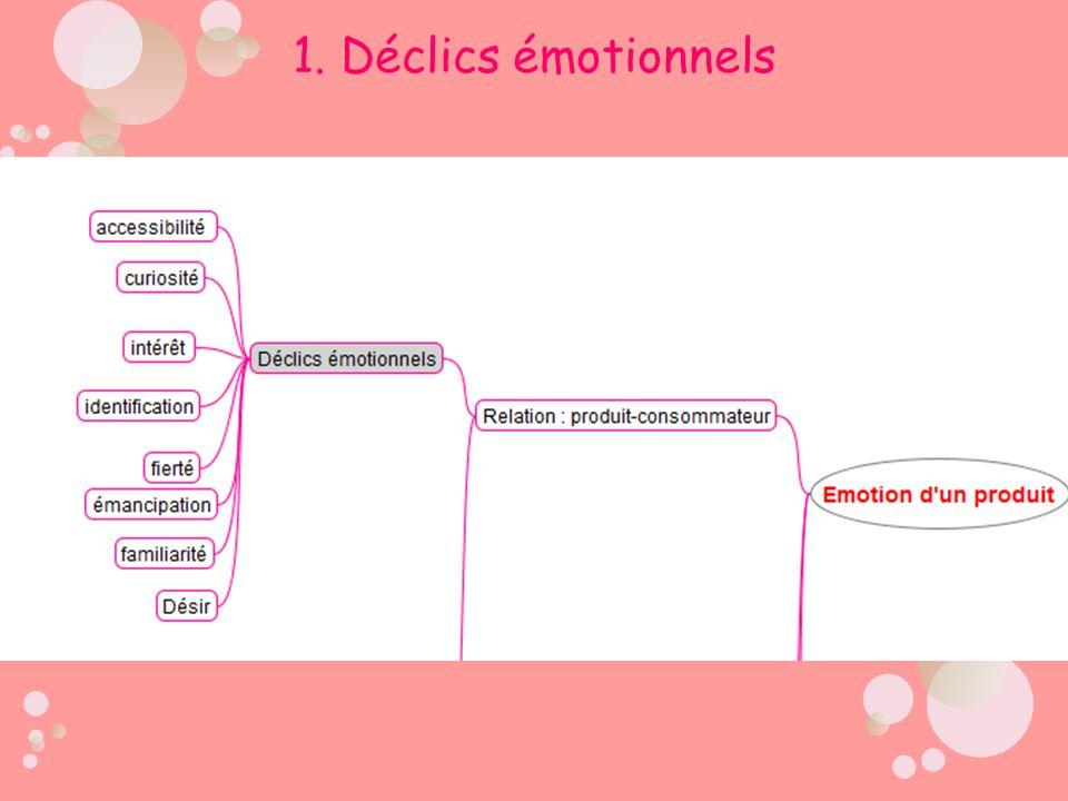 1. Déclics émotionnels