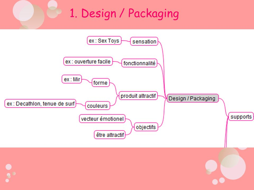 1. Design / Packaging