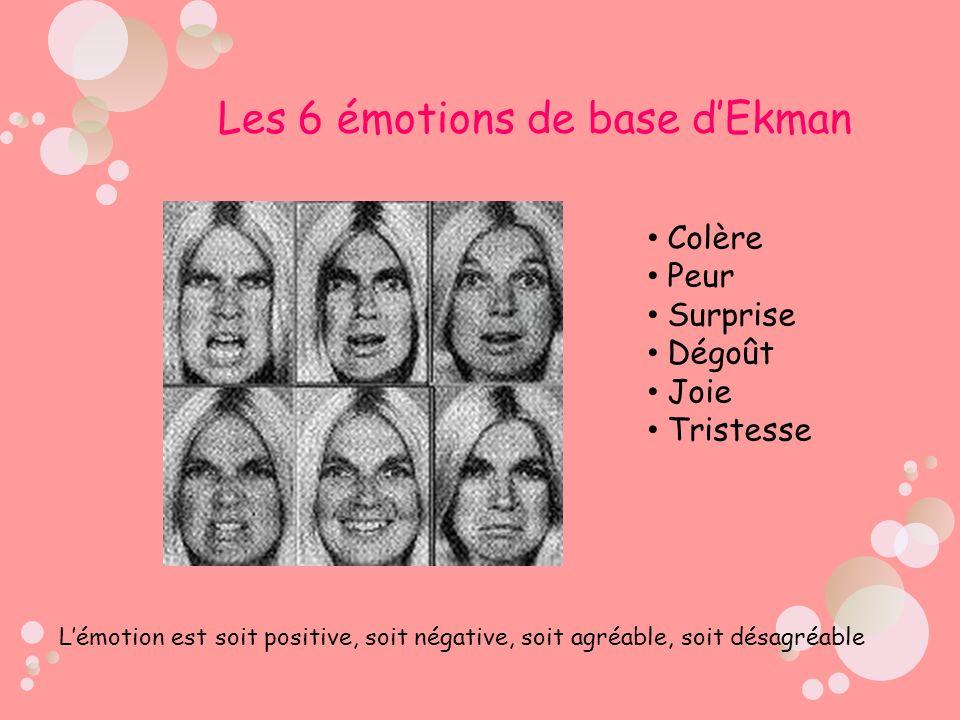 Les 6 émotions de base d'Ekman