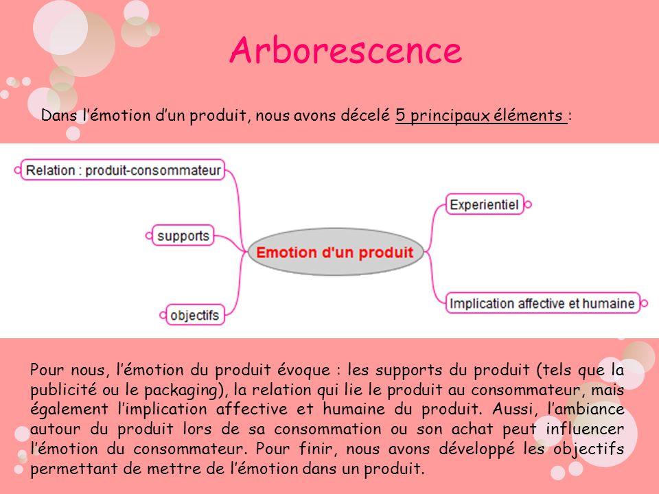 Arborescence Dans l'émotion d'un produit, nous avons décelé 5 principaux éléments :