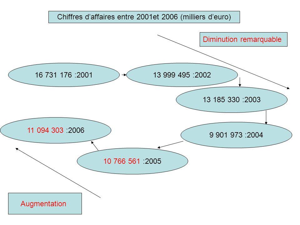 Chiffres d'affaires entre 2001et 2006 (milliers d'euro)