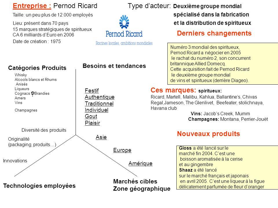 Entreprise : Pernod Ricard Type d'acteur: Deuxième groupe mondial