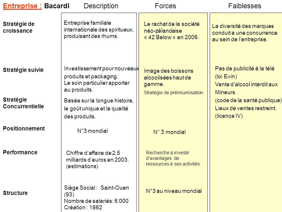 Entreprise : Bacardi Description Forces Faiblesses