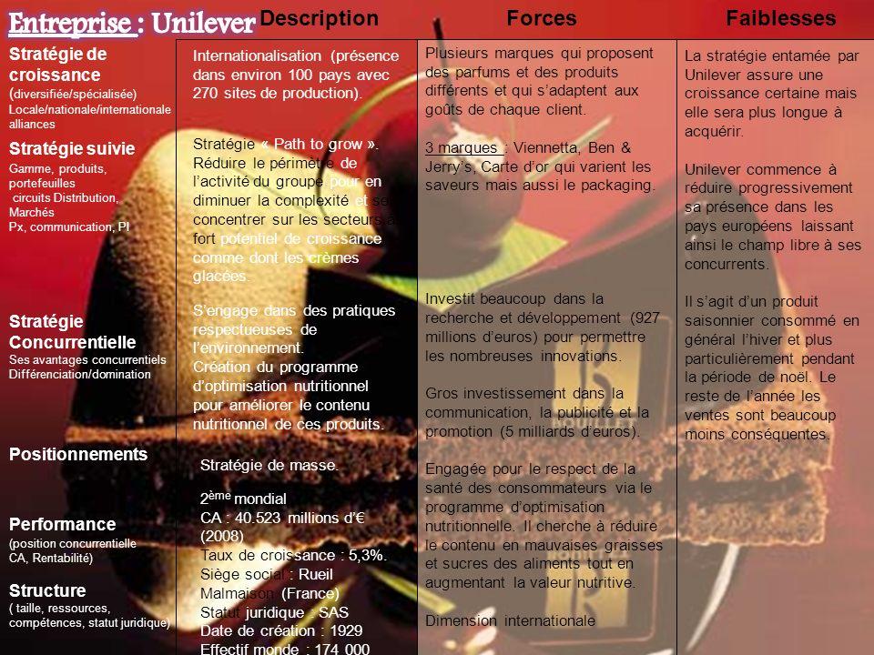 Entreprise : Unilever Description Forces Faiblesses
