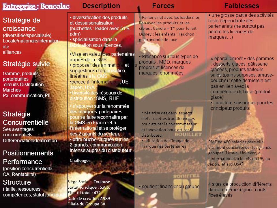 Entreprise : Boncolac Description Forces Faiblesses