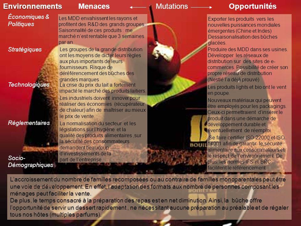 Environnements Menaces Mutations Opportunités Économiques & Politiques