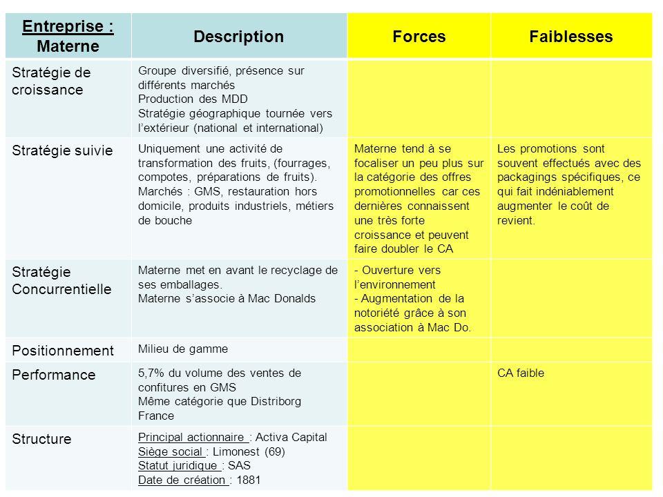 Entreprise : Materne Description Forces Faiblesses