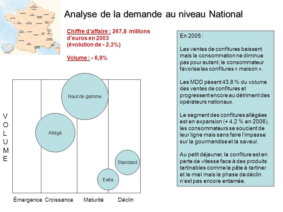 Analyse de la demande au niveau National