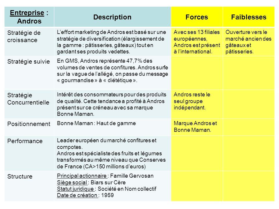 Entreprise : Andros Description Forces Faiblesses