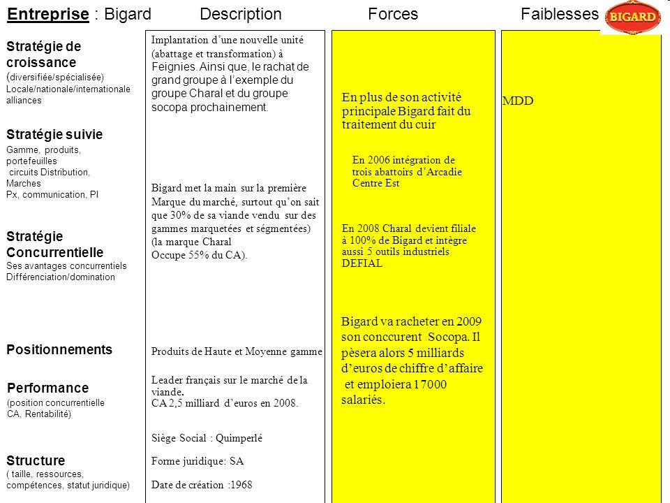 Entreprise : Bigard Description Forces Faiblesses