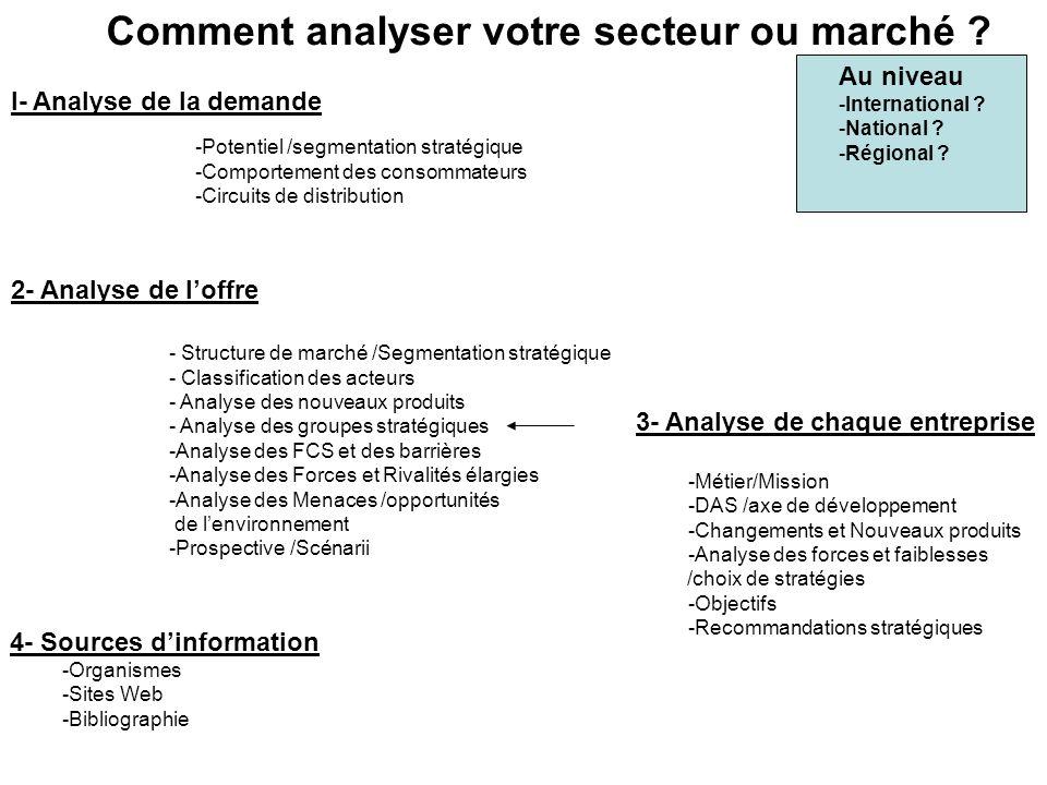 Comment analyser votre secteur ou marché