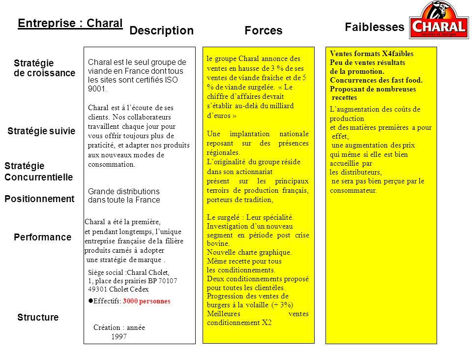 Entreprise : Charal Faiblesses Description Forces Structure Stratégie