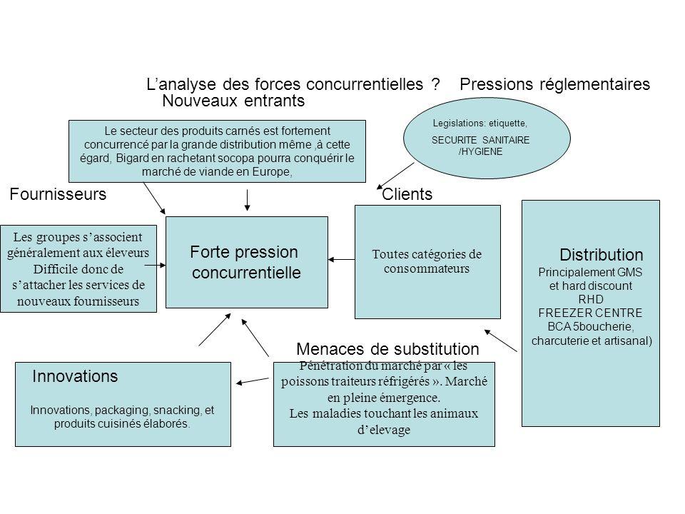L'analyse des forces concurrentielles Pressions réglementaires