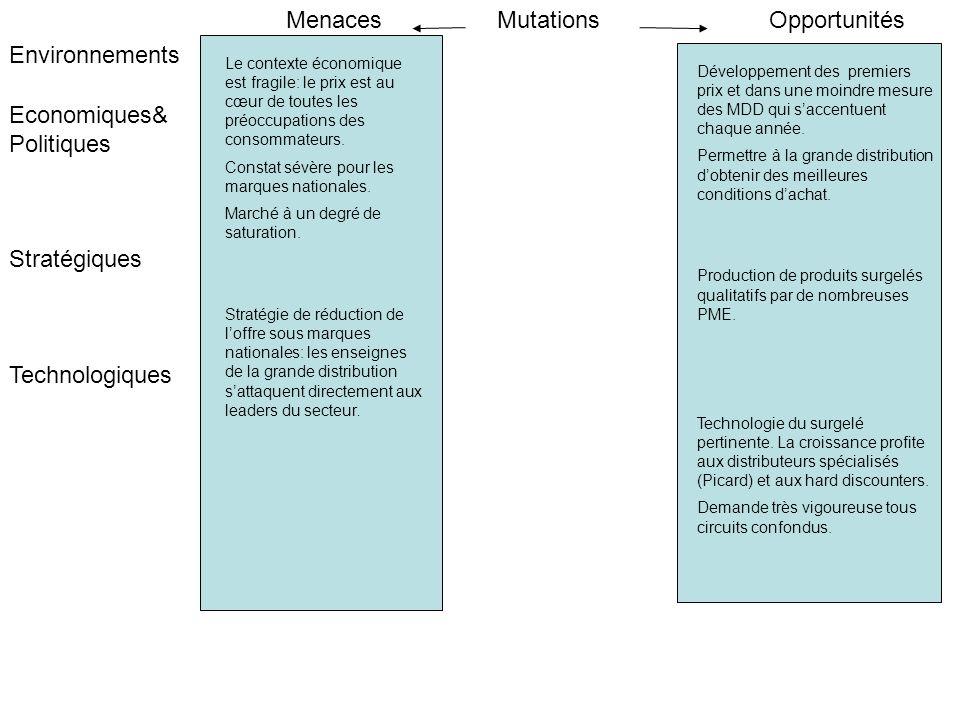 Menaces Mutations Opportunités Environnements Economiques& Politiques