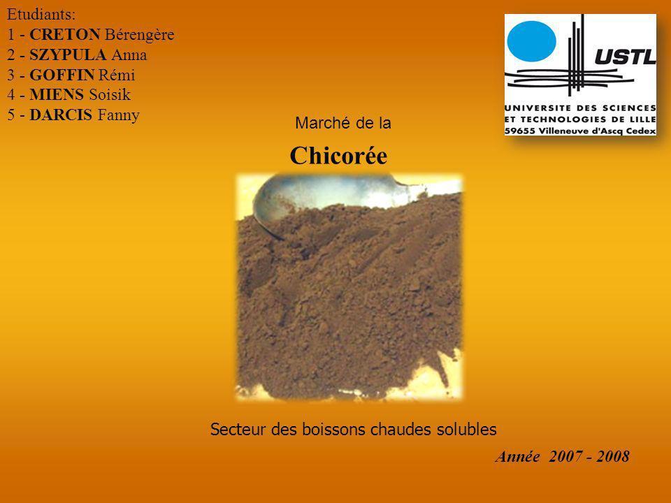 Chicorée Etudiants: 1 - CRETON Bérengère 2 - SZYPULA Anna