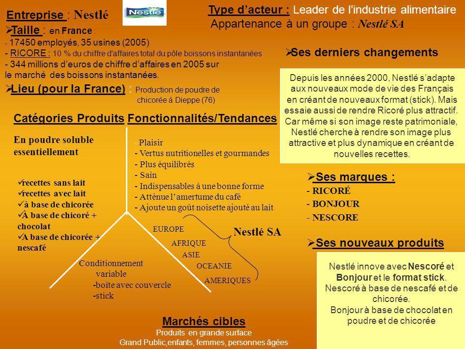 Type d'acteur : Leader de l'industrie alimentaire Entreprise : Nestlé