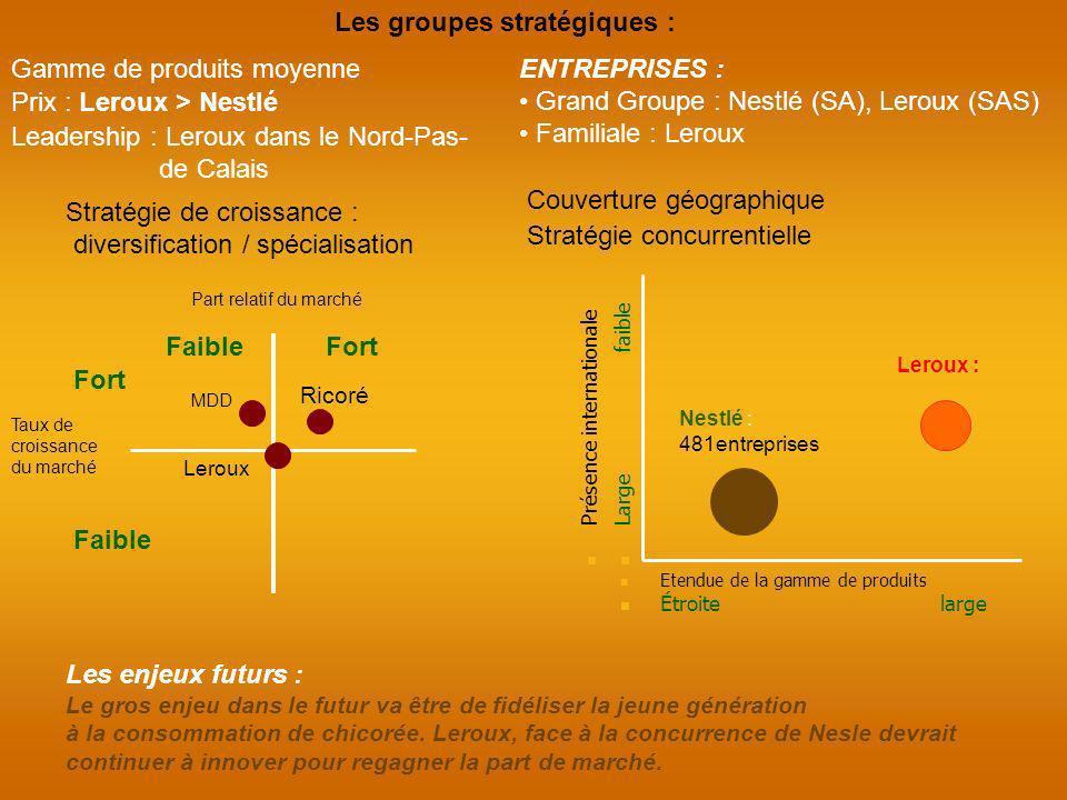 Les groupes stratégiques :