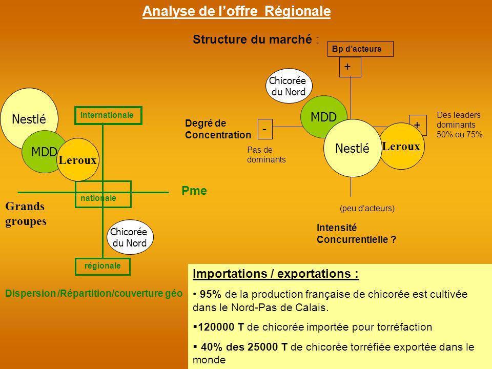 Analyse de l'offre Régionale