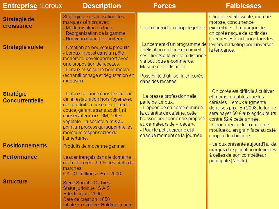 Entreprise :Leroux Description Forces Faiblesses
