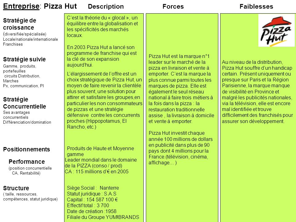 Entreprise: Pizza Hut Description Forces Faiblesses
