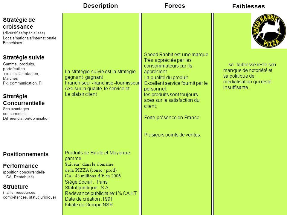 Description Forces Faiblesses Stratégie de croissance Stratégie suivie