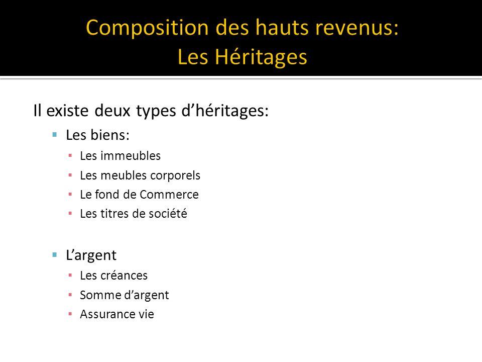 Composition des hauts revenus: Les Héritages