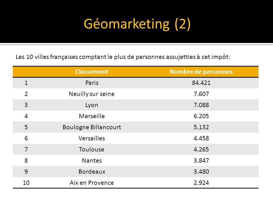 Géomarketing (2) Les 10 villes françaises comptant le plus de personnes assujetties à cet impôt: Classement.