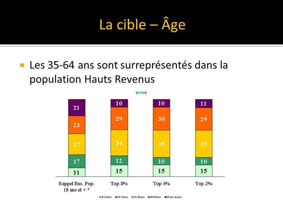 La cible – Âge Les 35-64 ans sont surreprésentés dans la population Hauts Revenus