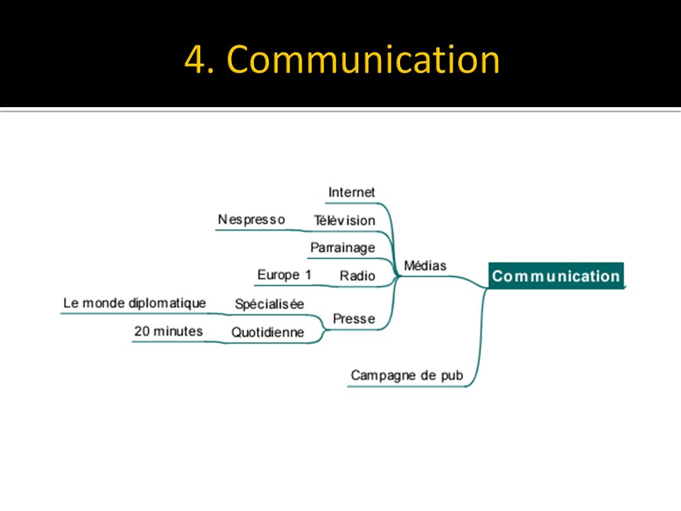 4. Communication