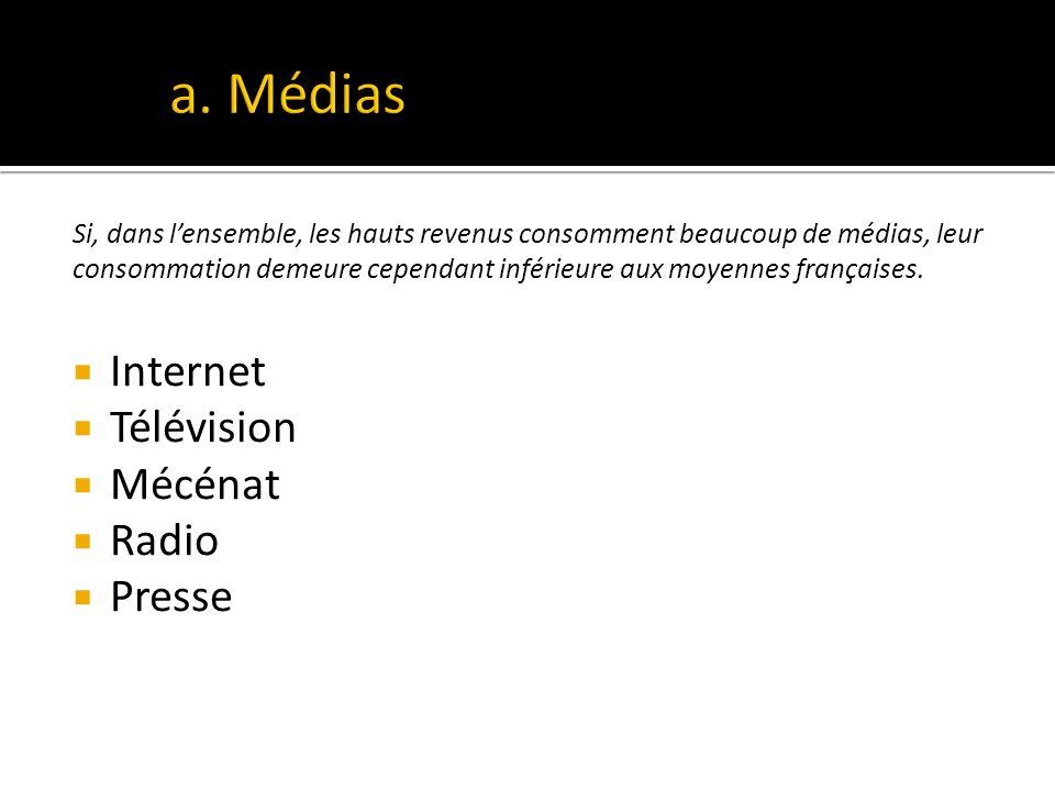 a. Médias Internet Télévision Mécénat Radio Presse