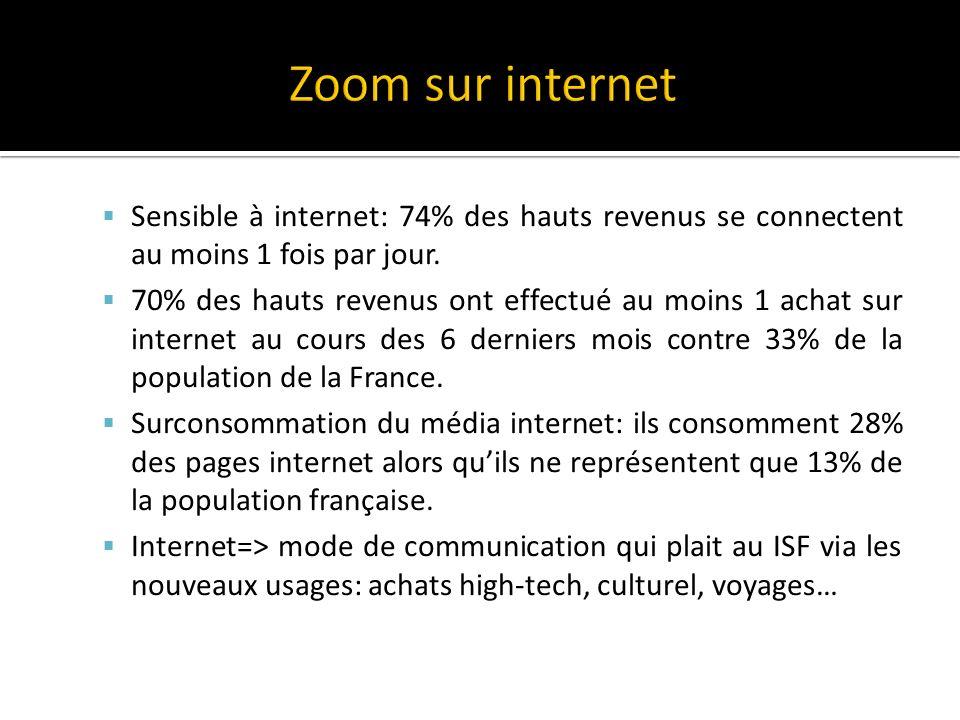 Zoom sur internet Sensible à internet: 74% des hauts revenus se connectent au moins 1 fois par jour.