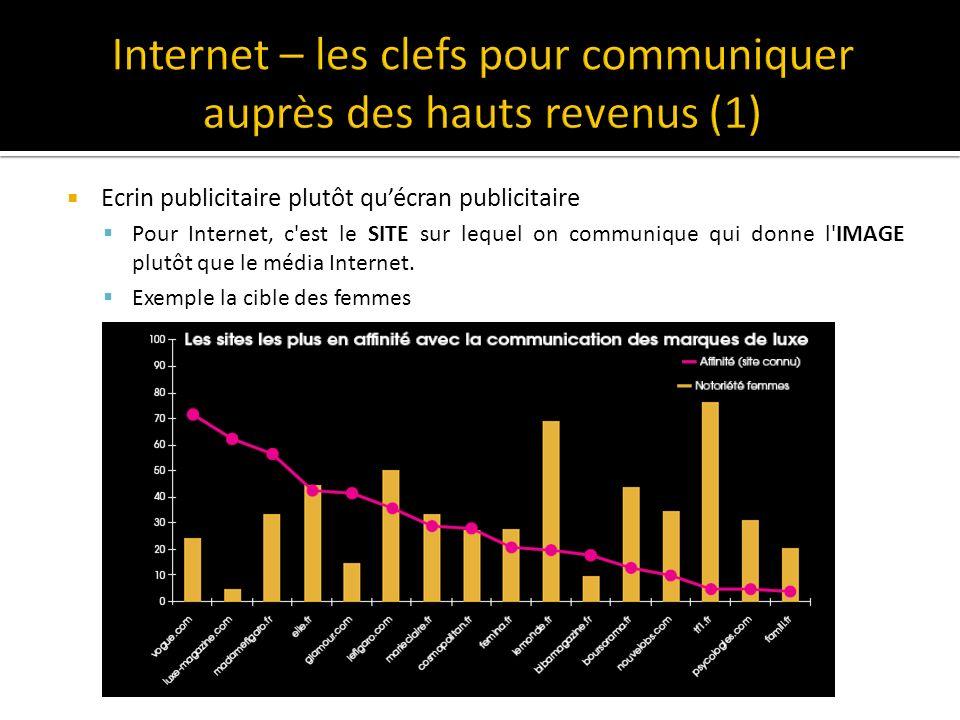 Internet – les clefs pour communiquer auprès des hauts revenus (1)