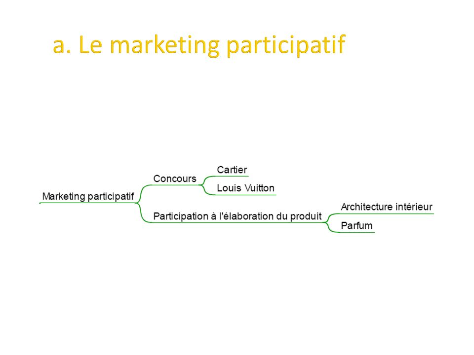 a. Le marketing participatif