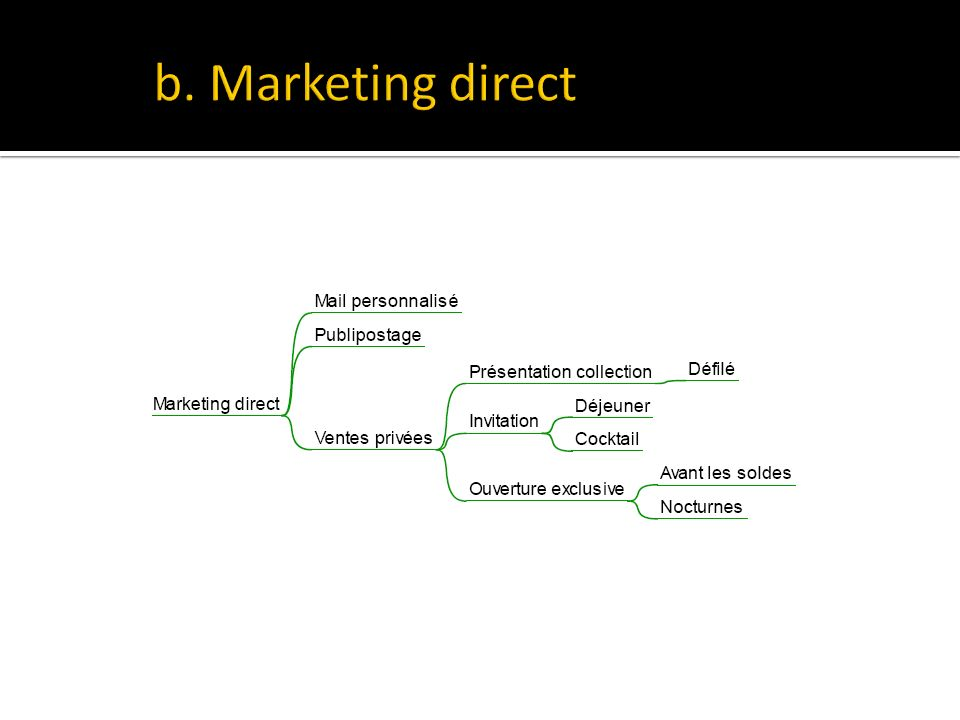b. Marketing direct
