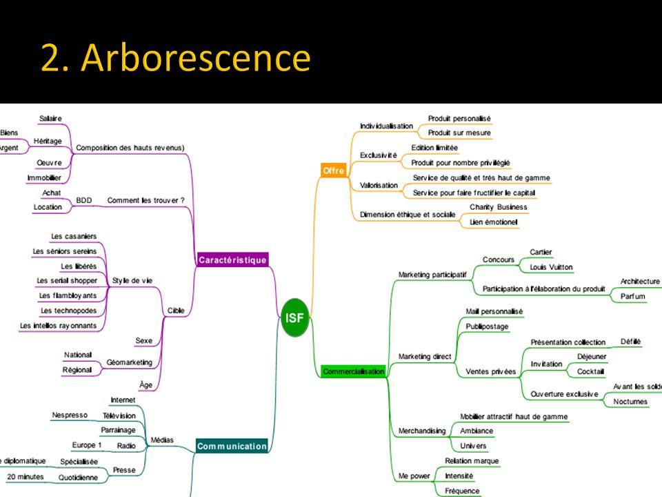 2. Arborescence
