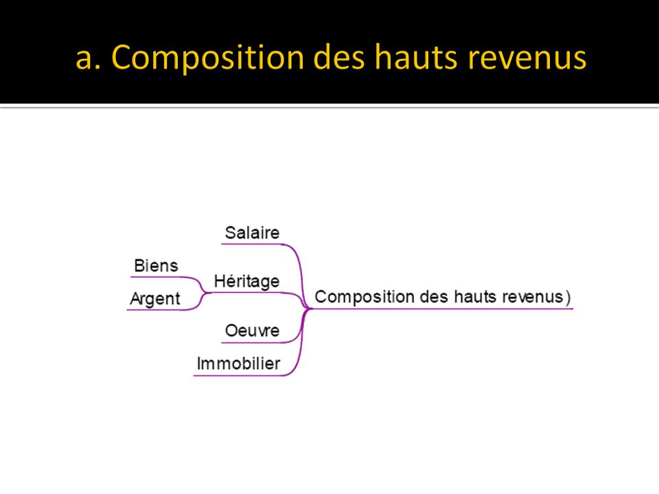 a. Composition des hauts revenus