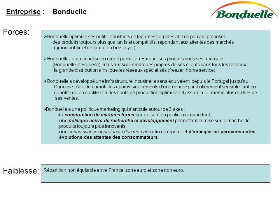 Forces: Faiblesse: Entreprise : Bonduelle