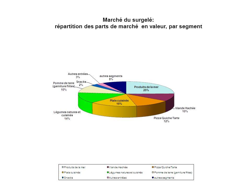 répartition des parts de marché en valeur, par segment