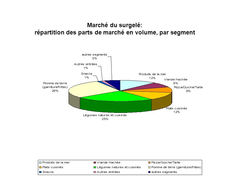 répartition des parts de marché en volume, par segment