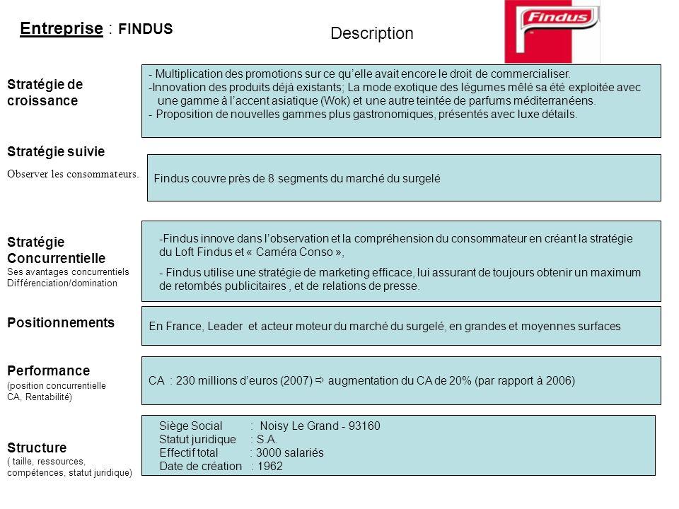 Entreprise : FINDUS Description Stratégie de croissance