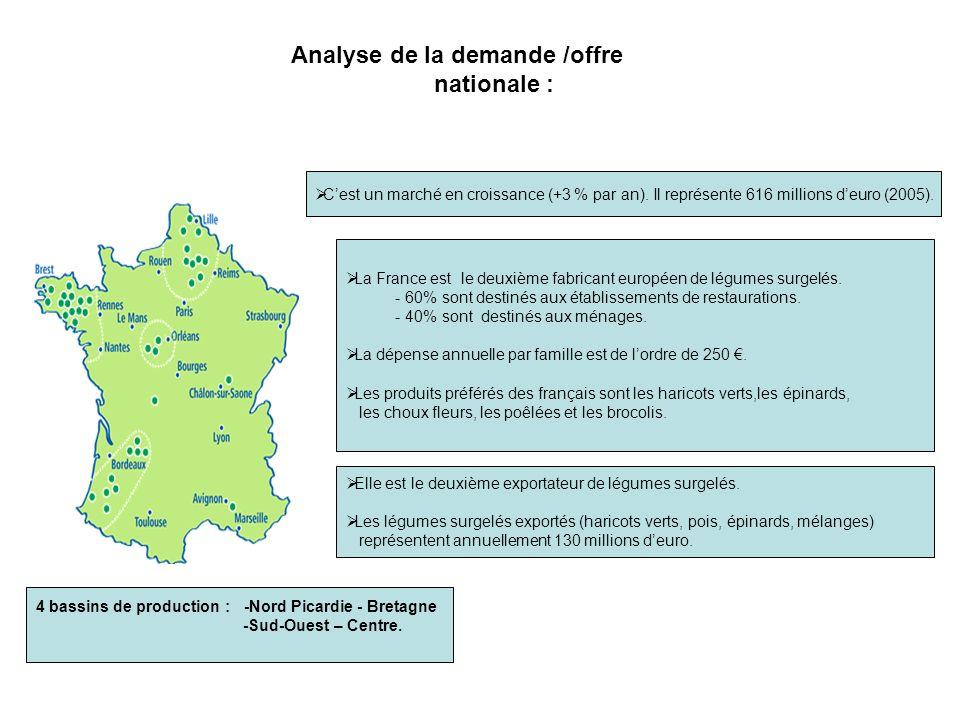 Analyse de la demande /offre