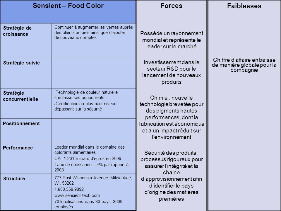 Sensient – Food Color Forces