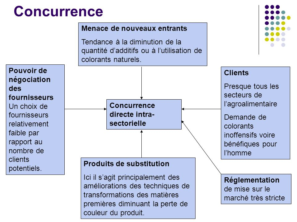 Concurrence Menace de nouveaux entrants