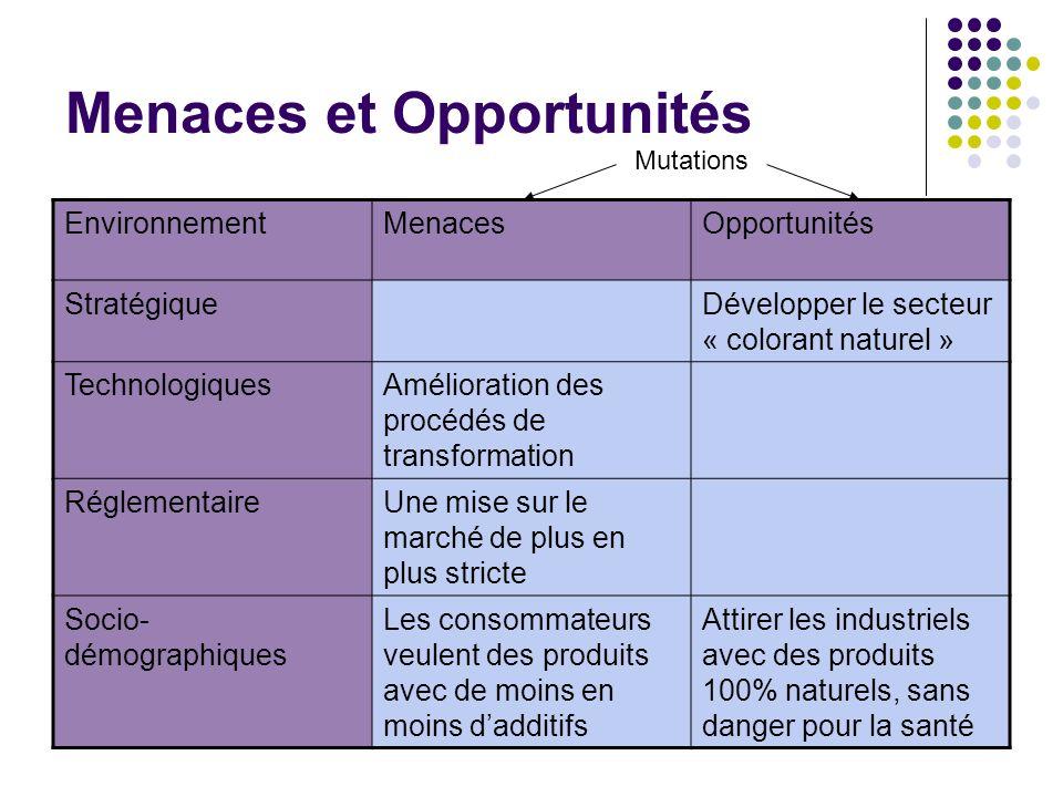 Menaces et Opportunités