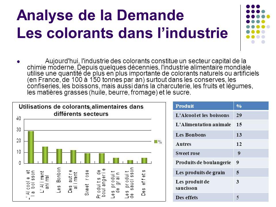 Analyse de la Demande Les colorants dans l'industrie